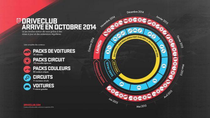 DriveClub : du gratuit jusqu'en juin 2015, le Season Pass détaillé