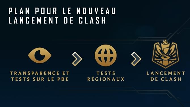 League of Legends : Il va falloir être (très) patient pour le mode Clash