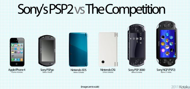 PSP2 vs the competition