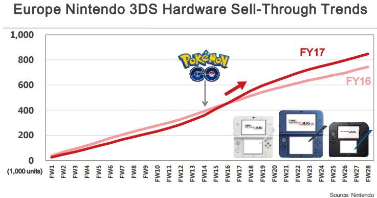 Les remakes de Pokémon Diamant & Perle pour 2018 ? Nintendo_3DS_Hardware_Europe