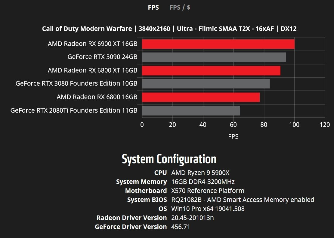 Benchmarks-AMD -5-