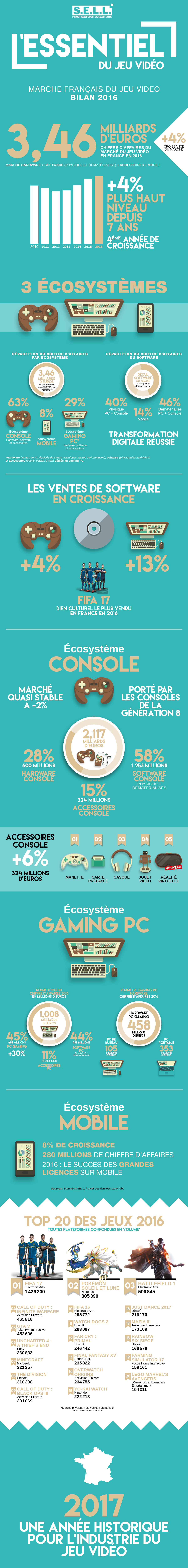 Infographie Bilan marche 2016 SELL FEV17.