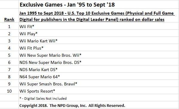 NPDGroup Ventes Nintendo Nov2018