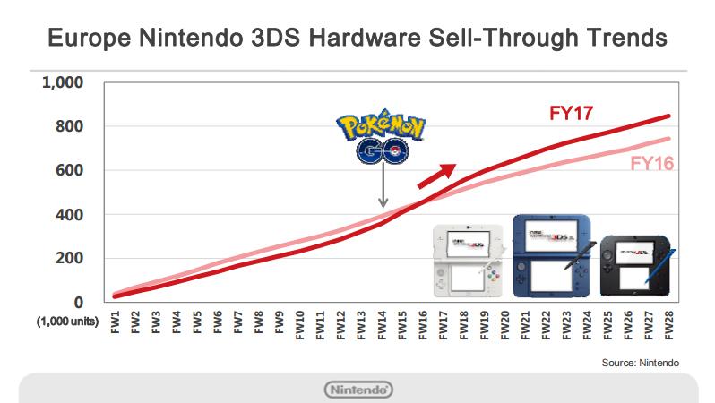 Nintendo 3DS Hardware Europe