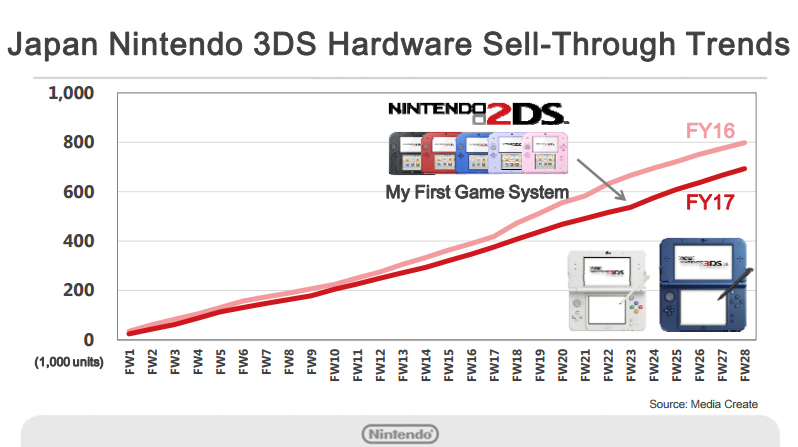 Nintendo 3DS Hardware Japan