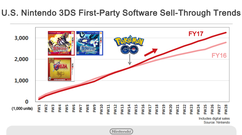 Nintendo 3DS Software US