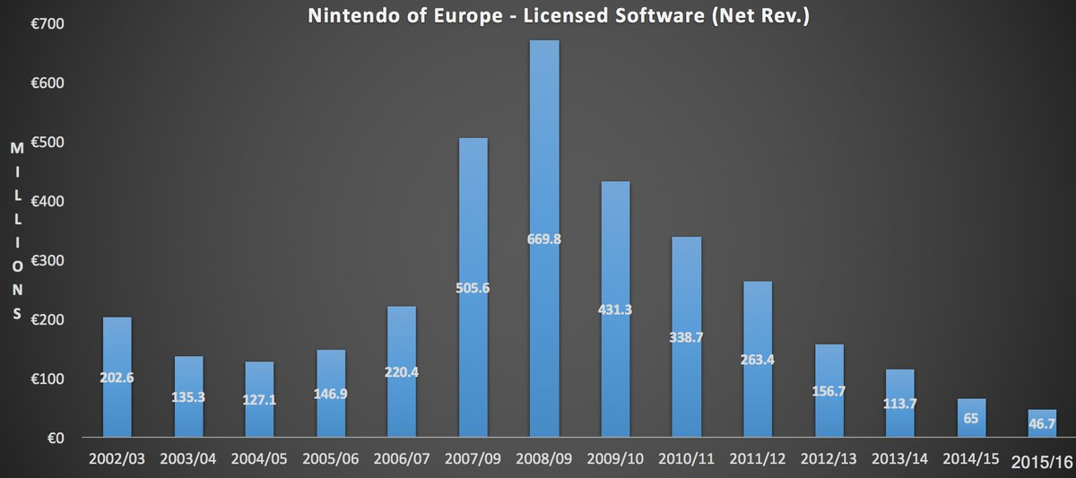 Nintendo JeuxTiers Europe