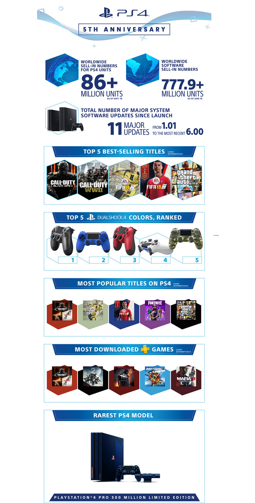 PS4 Infographie