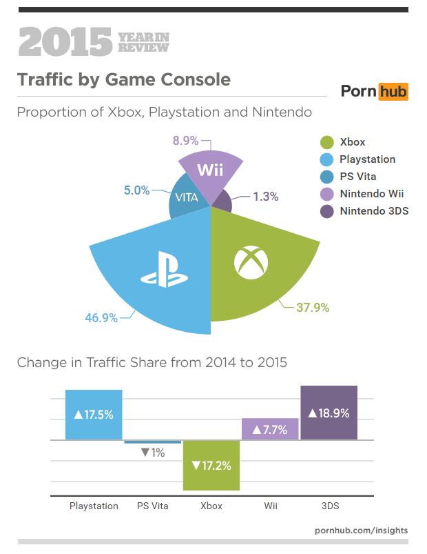 Pornhub-Statistiques-consoles