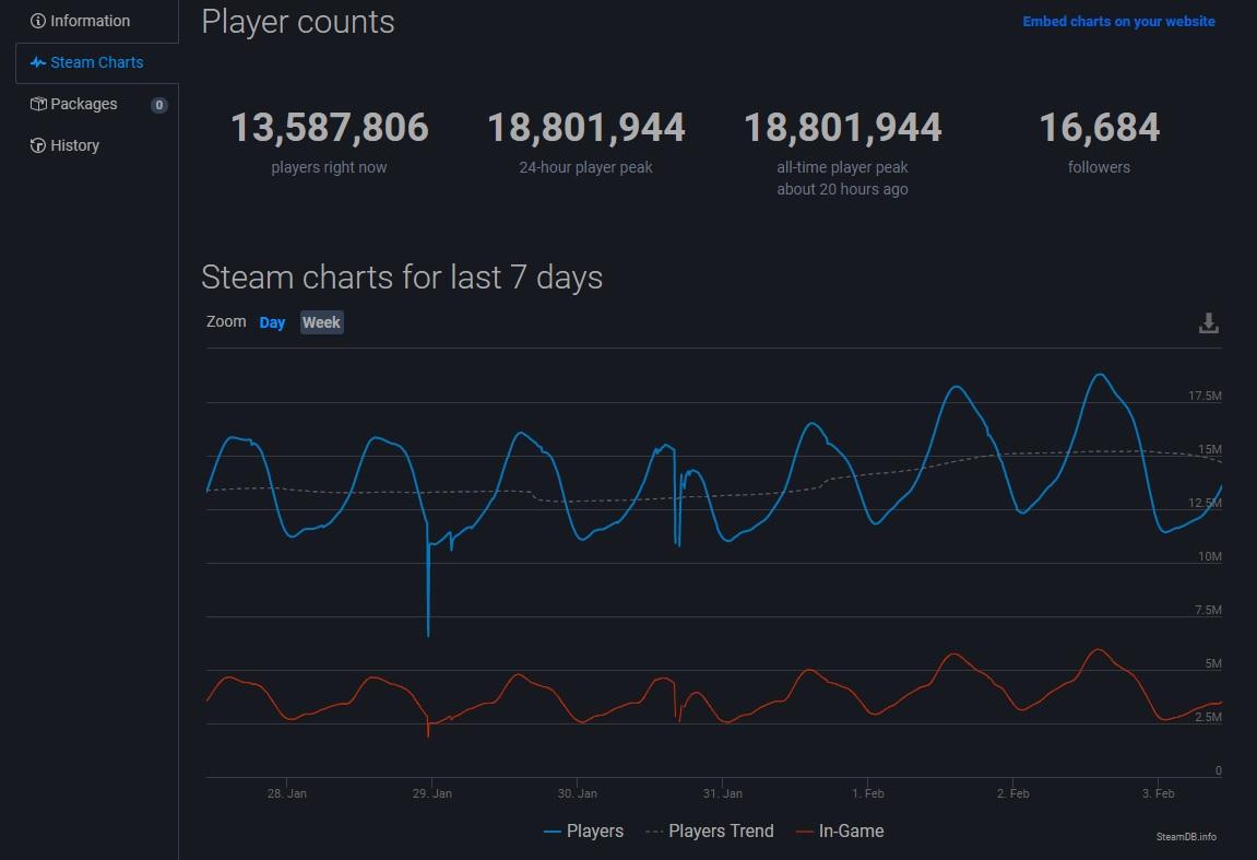 Steam Record 2 fev 2020