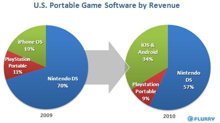 US PortableGameSoftware by revenue Flurry