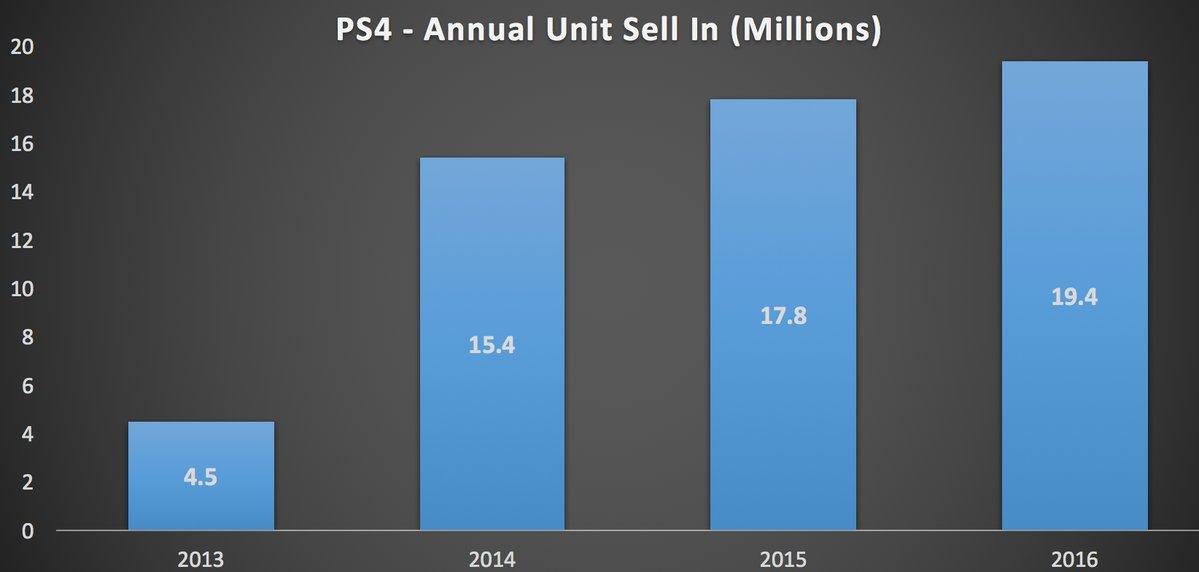 Ventes PS4 Graphique