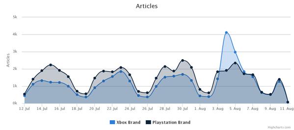 Xbox PlayStation Brand