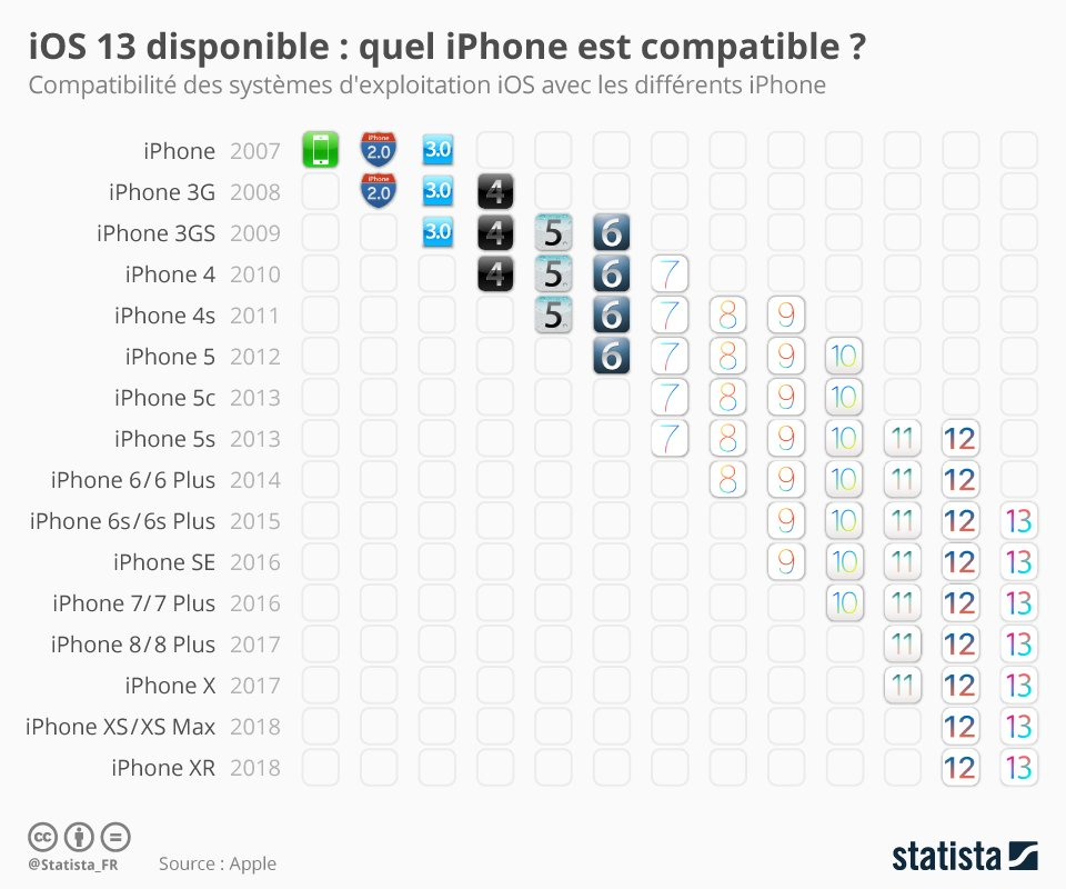 apple-Infographie-ios13