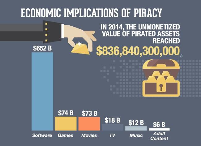 piratage-cout-perte-comparaison