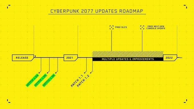 Cyberpunk2077Roadmap2021
