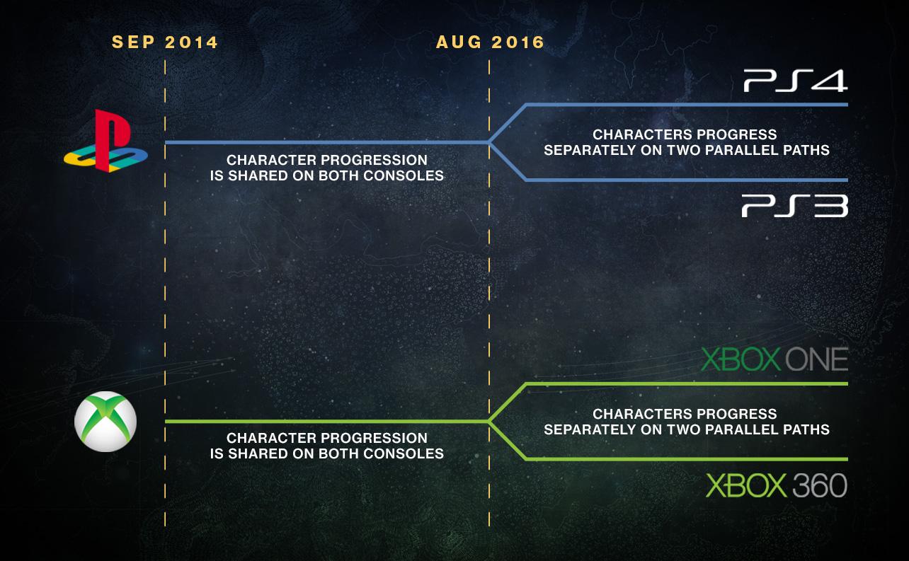 platforms infographic