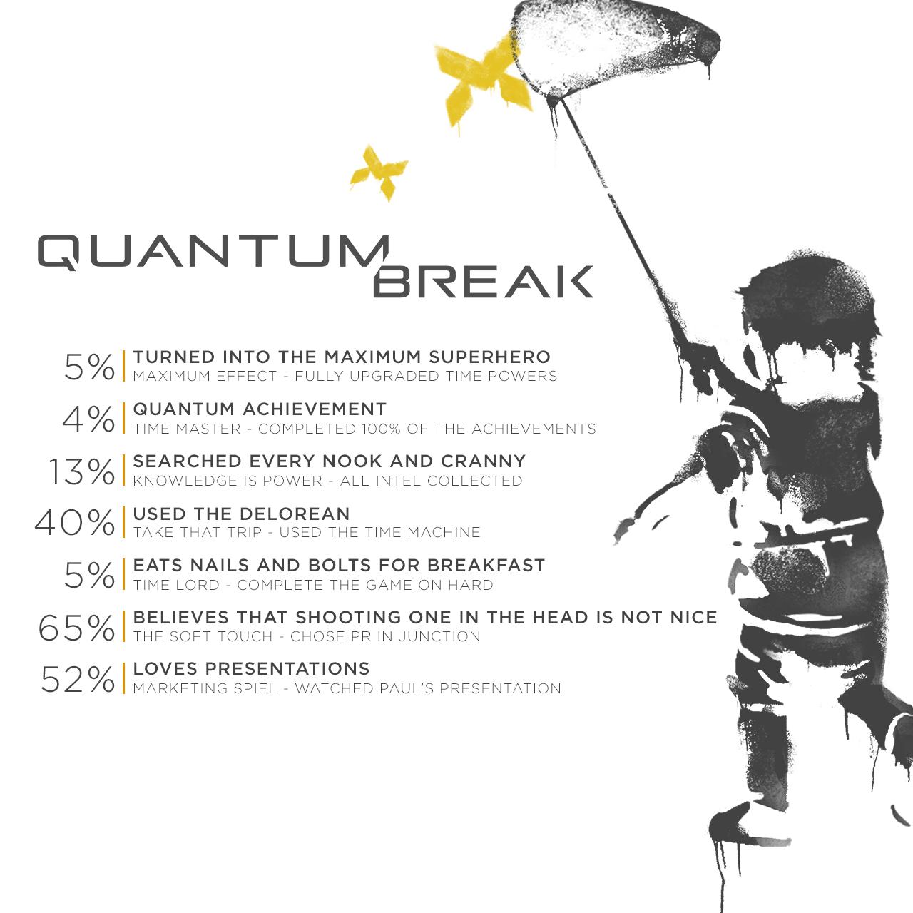 QuantumBreak StatsAnniv