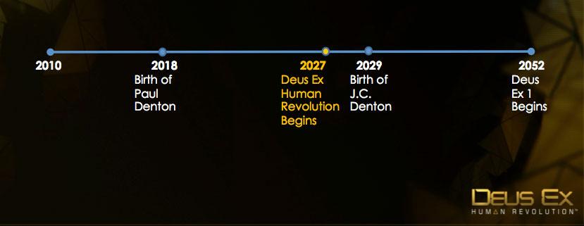DeusHR Timeline