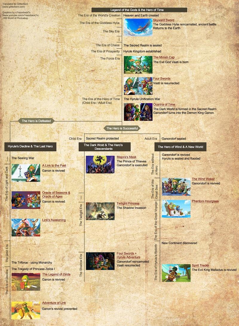 TheLegendofZelda-SkywardSword Wii Div 041