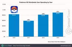 Jaquette de Pokémon GO iPad