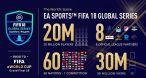 Les chiffres officiels de la saison 2017-2018 de la FIFA eWorld Cup